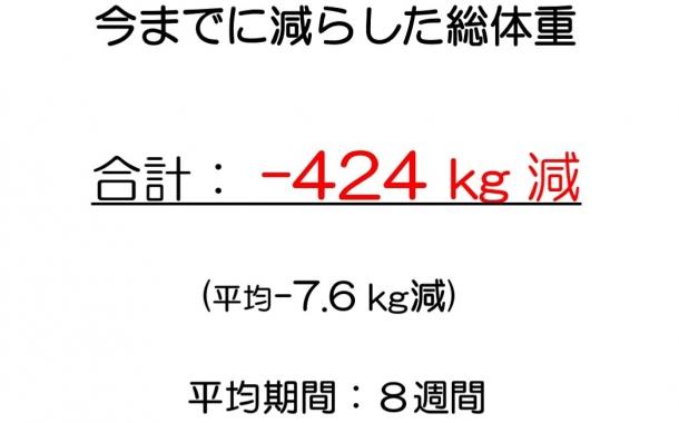 今までに-424kgの体重を減らしました